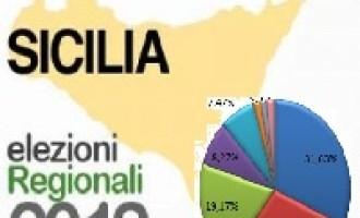 PARTANNA – Elezioni Regionali 2012 – Liste Regionali e Provinciali con percentuali e voti totali