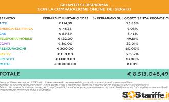 Comparazione online utenze: risparmiati oltre 8,5 milioni di Euro nel 2015