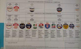Elezioni Regionali: voti di preferenza delle liste provinciali. Dati definitivi